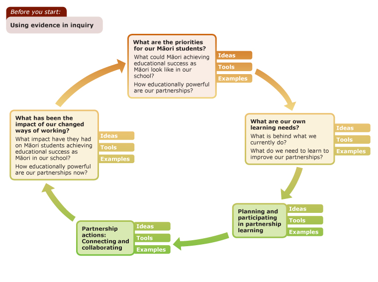 Inquiry cycle